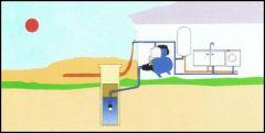 Hauswasserwerk SS 600-3