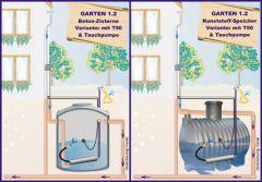 Regenwassernutzung Komplettanlage OEKO Garten 1.2