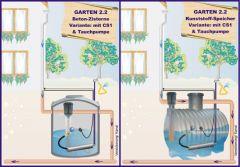 Regenwassernutzung Komplettanlage OEKO Garten 2.2
