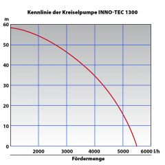 Kreiselpumpe INNO-TEC 1300 - Das LEISE KRAFTPAKET